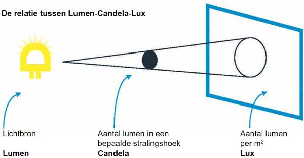 Lux Lumen vergelijking